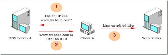 Domain_Name_System